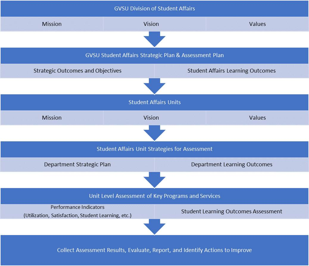 Student Affairs Assessment Process